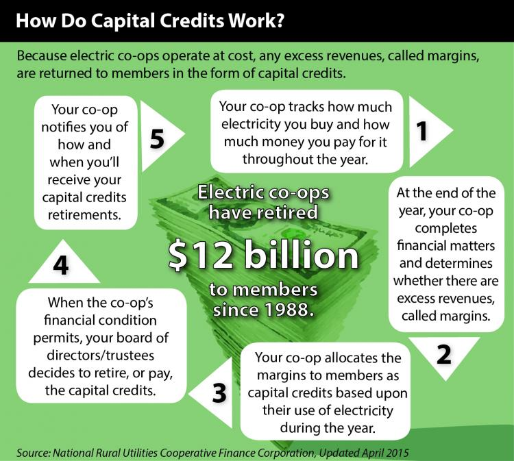 A diagram showing how the process of returning capital credits works