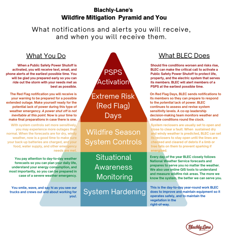 Wildfire Mitigiatio Pyrmaid: What BLEC does; What YOU do